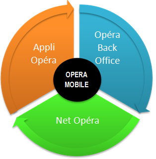 Opéra modules
